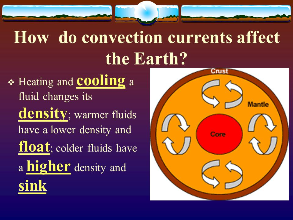 Section 2: Convection and the Mantle How does Heat transfer?  Radiation – heat transfer through empty space; ex. sunlight  Conduction – heat transfe