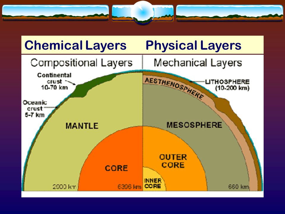 What is the structure of the core?  Two parts  Outer Core – liquid ; behaves like a thick liquid; forces the solid inner core to spin causing Earth'