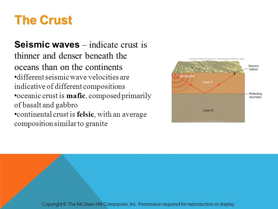 The mantle, like the crust, is made of solid rock with only isolated pockets of magma higher seismic wave velocities of mantle vs.