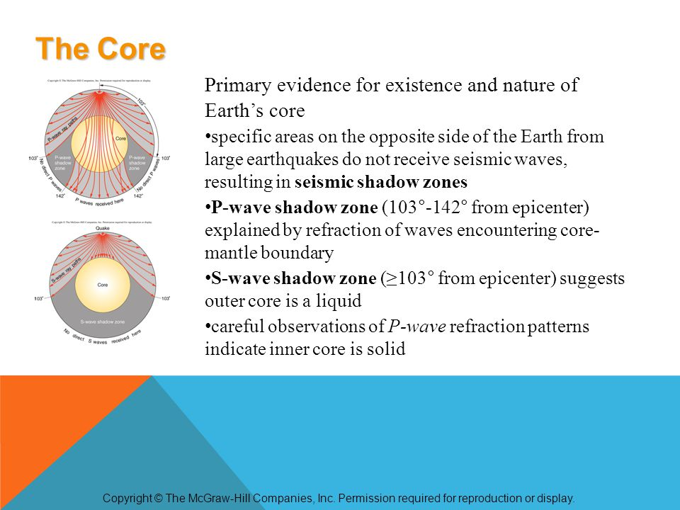 Core composition inferred from its calculated density, physical and electro-magnetic properties, and composition of meteorites iron metal (liquid in outer core and solid in inner core) best fits observed properties Core-mantle boundary – D layer, is marked by great changes in seismic velocity, density and temperature hot core may melt lowermost mantle or react chemically to form iron silicates in this seismic wave ultralow-velocity zone (ULVZ) The Core Copyright © The McGraw-Hill Companies, Inc.