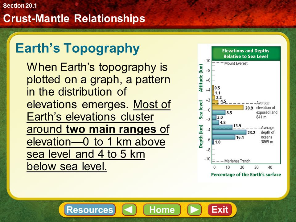 Topography is the variation in elevations of Earth's crust. Topographic maps show differences in elevation on Earth's surface. Earth's Topography Crus