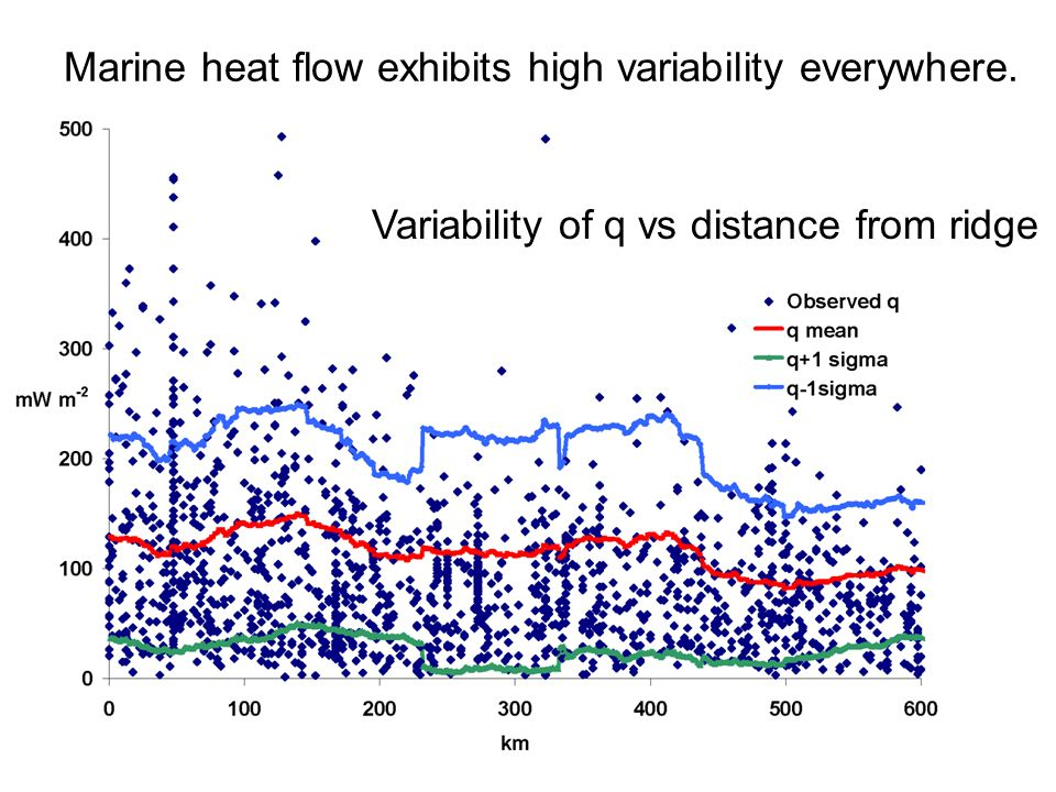Marine heat flow exhibits high variability everywhere. Variability of q vs distance from ridge