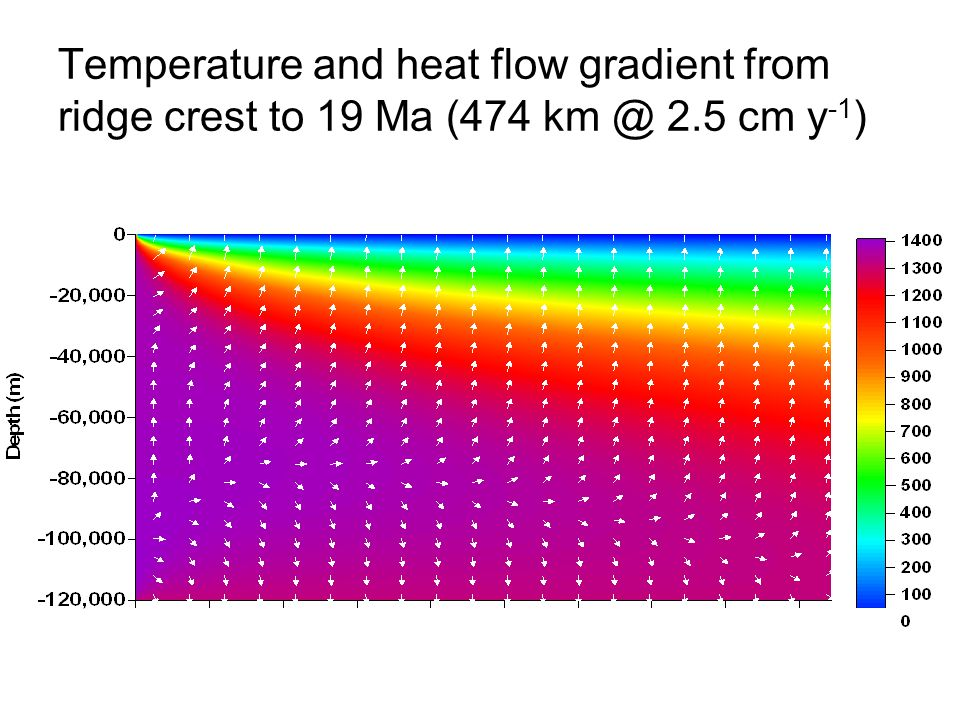 Temperature and heat flow gradient from ridge crest to 19 Ma (474 km @ 2.5 cm y -1 )