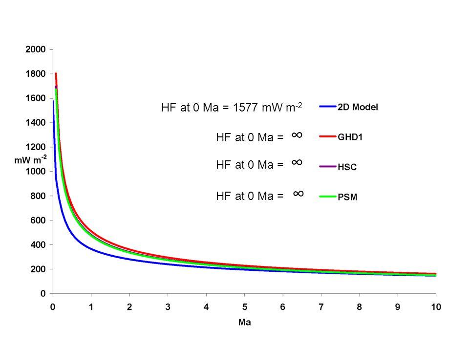HF at 0 Ma = 1577 mW m -2 HF at 0 Ma = ∞