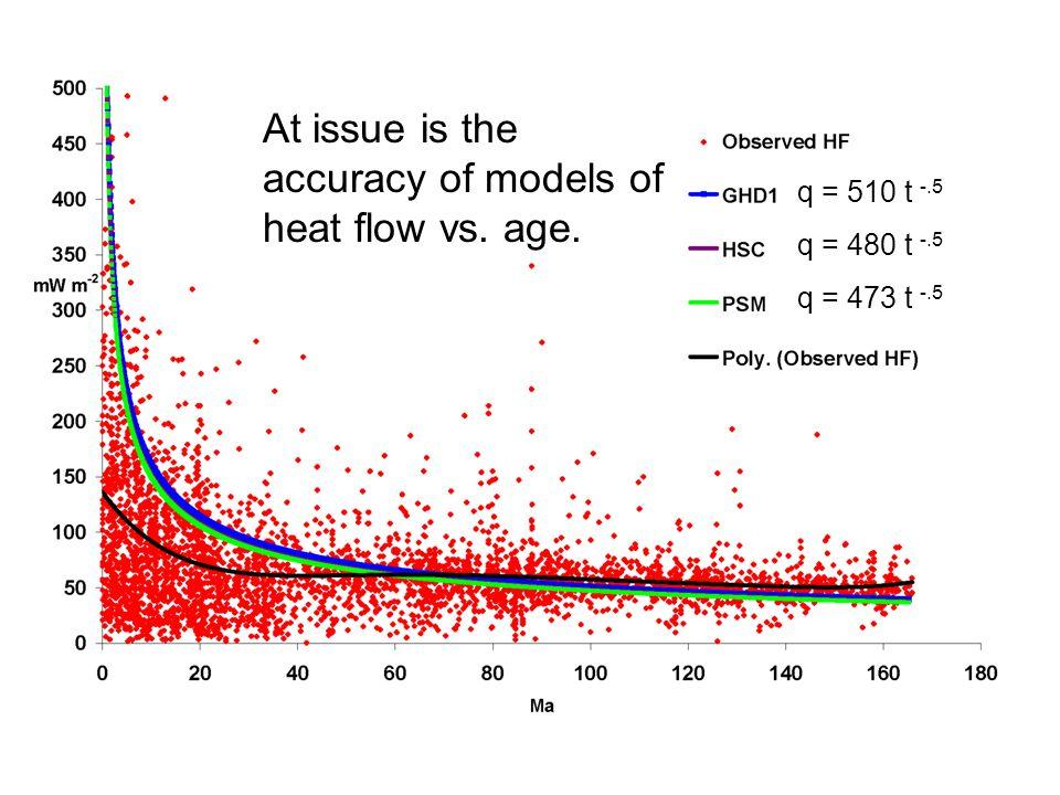 q = 510 t -.5 q = 480 t -.5 q = 473 t -.5 At issue is the accuracy of models of heat flow vs. age.
