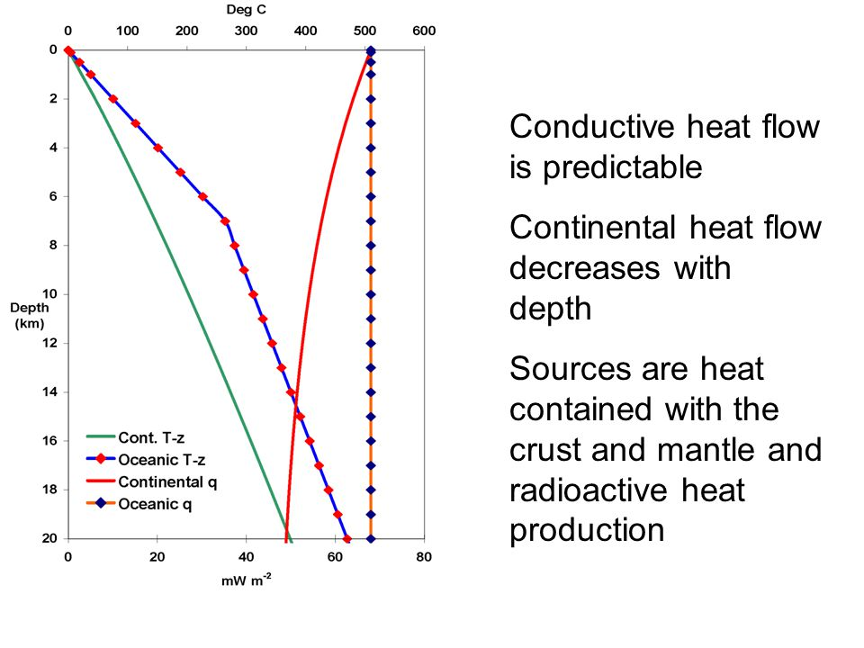 Conductive heat flow is predictable Continental heat flow decreases with depth Sources are heat contained with the crust and mantle and radioactive heat production