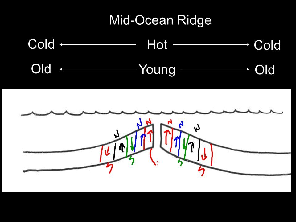 Hot Cold Young Old Mid-Ocean Ridge