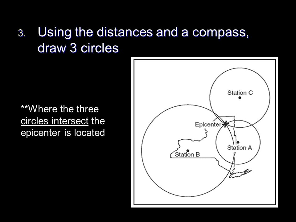 3. Using the distances and a compass, draw 3 circles **Where the three circles intersect the epicenter is located