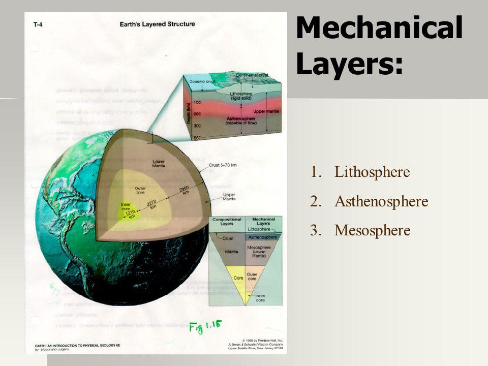 1.Lithosphere 2.Asthenosphere 3.Mesosphere Mechanical Layers: