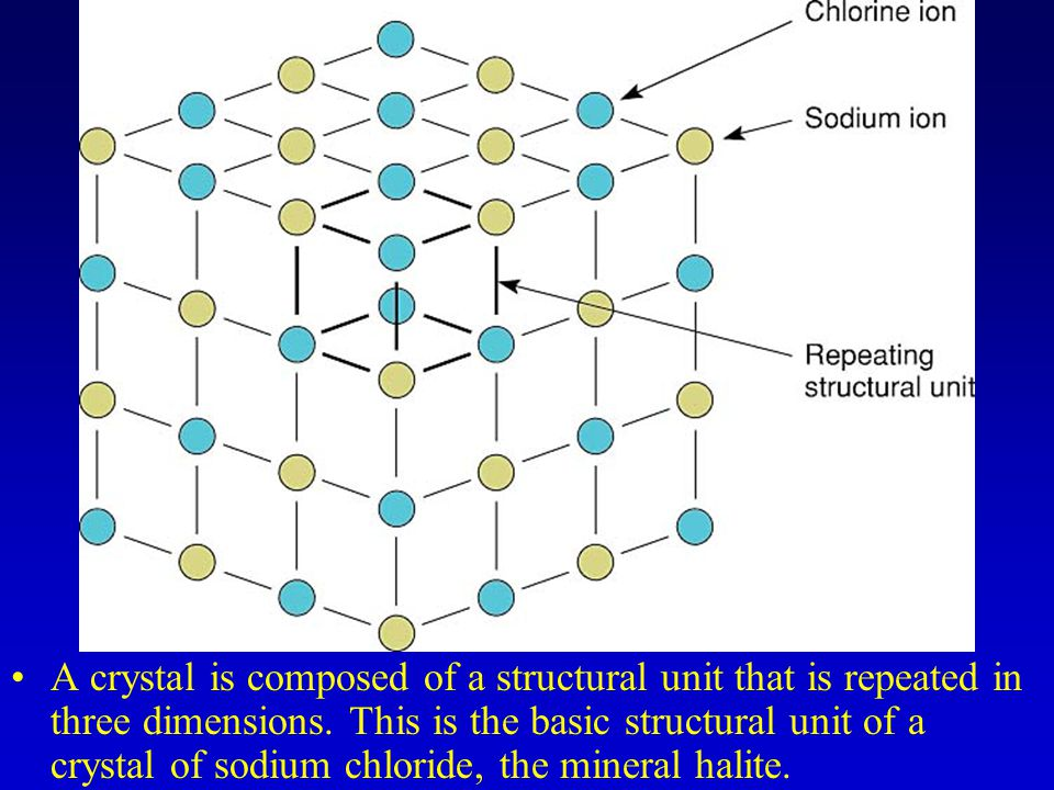 A crystal is composed of a structural unit that is repeated in three dimensions.