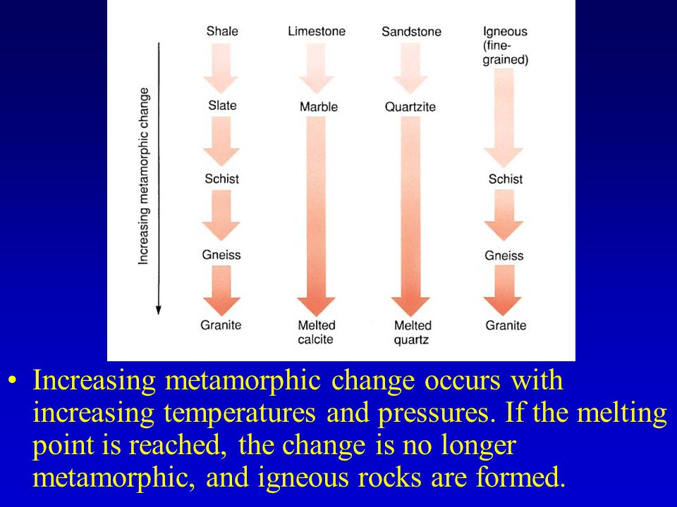 Increasing metamorphic change occurs with increasing temperatures and pressures.