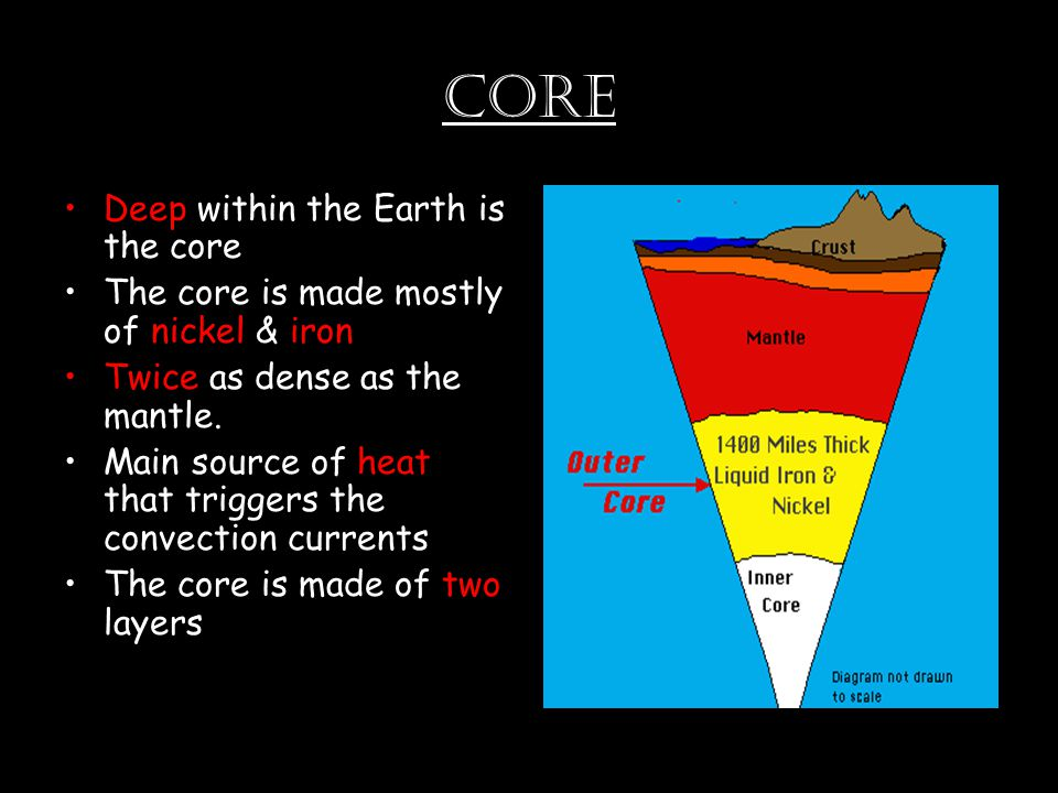 Core Deep within the Earth is the core The core is made mostly of nickel & iron Twice as dense as the mantle.