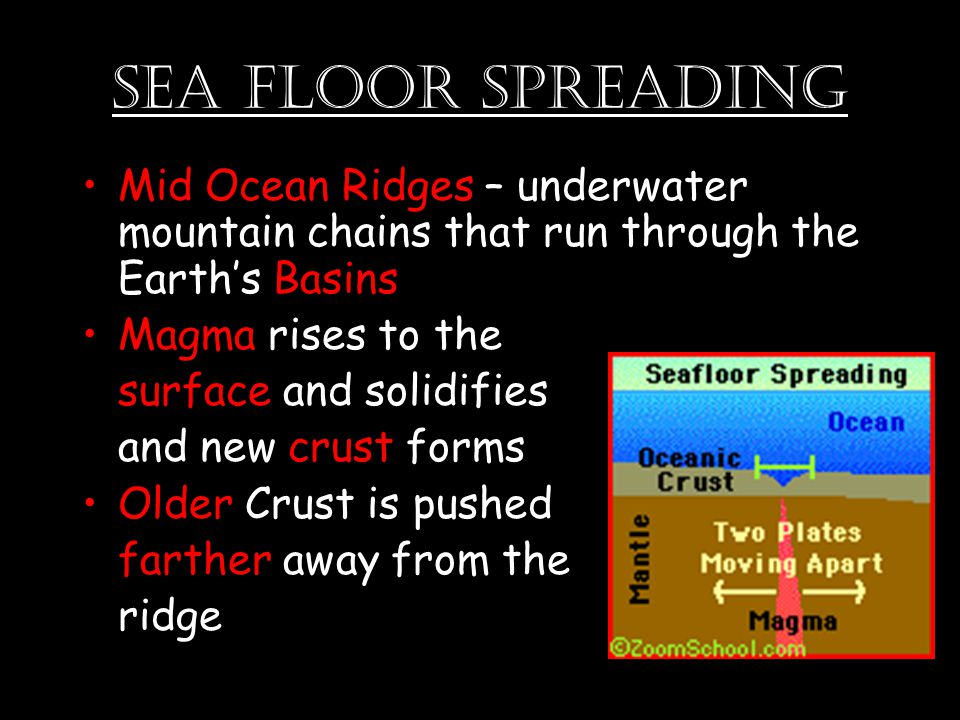 Mid Ocean Ridges – underwater mountain chains that run through the Earth's Basins Magma rises to the surface and solidifies and new crust forms Older Crust is pushed farther away from the ridge