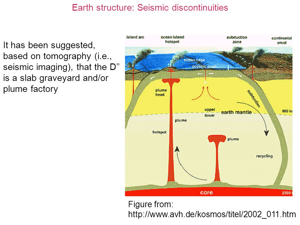 Earth structure: Seismic discontinuities It has been suggested, based on tomography (i.e., seismic imaging), that the D'' is a slab graveyard and/or p