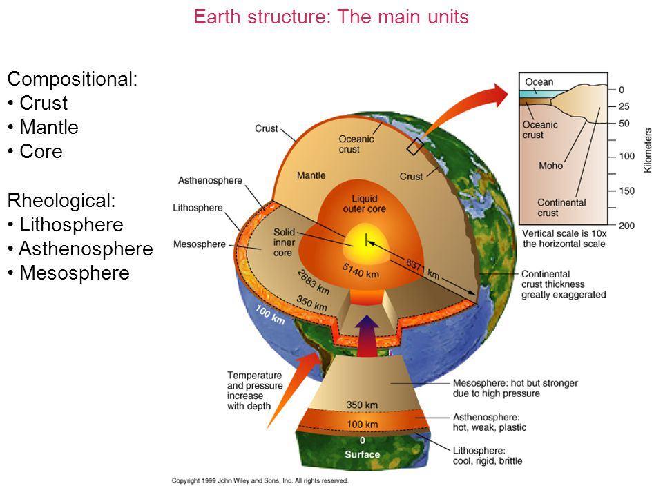 Earth structure: The main units Compositional: Crust Mantle Core Rheological: Lithosphere Asthenosphere Mesosphere