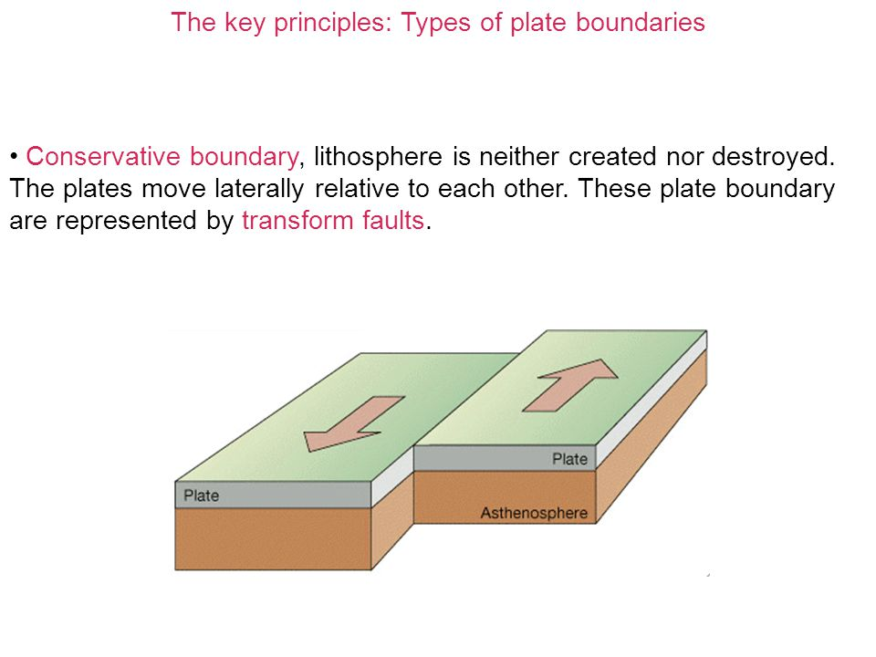 The key principles: Types of plate boundaries Conservative boundary, lithosphere is neither created nor destroyed. The plates move laterally relative