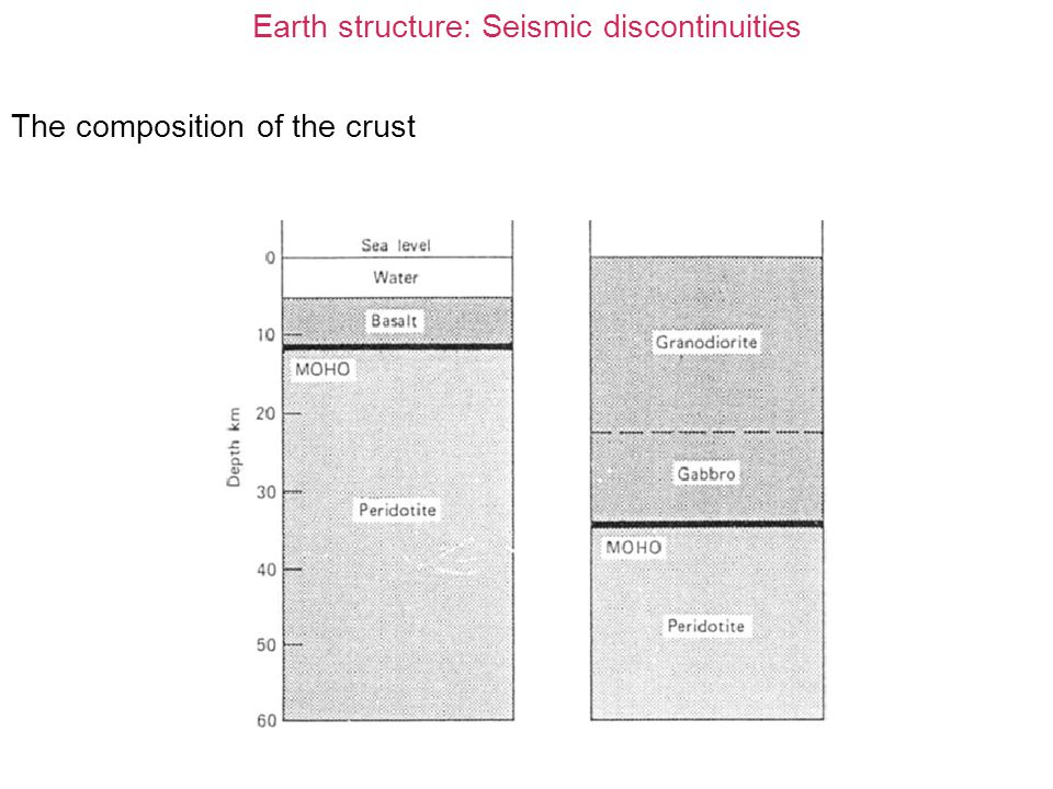 Earth structure: Seismic discontinuities Low Velocity Zone (LVZ): The low velocity is more strongly visible for S- waves than for P-waves.