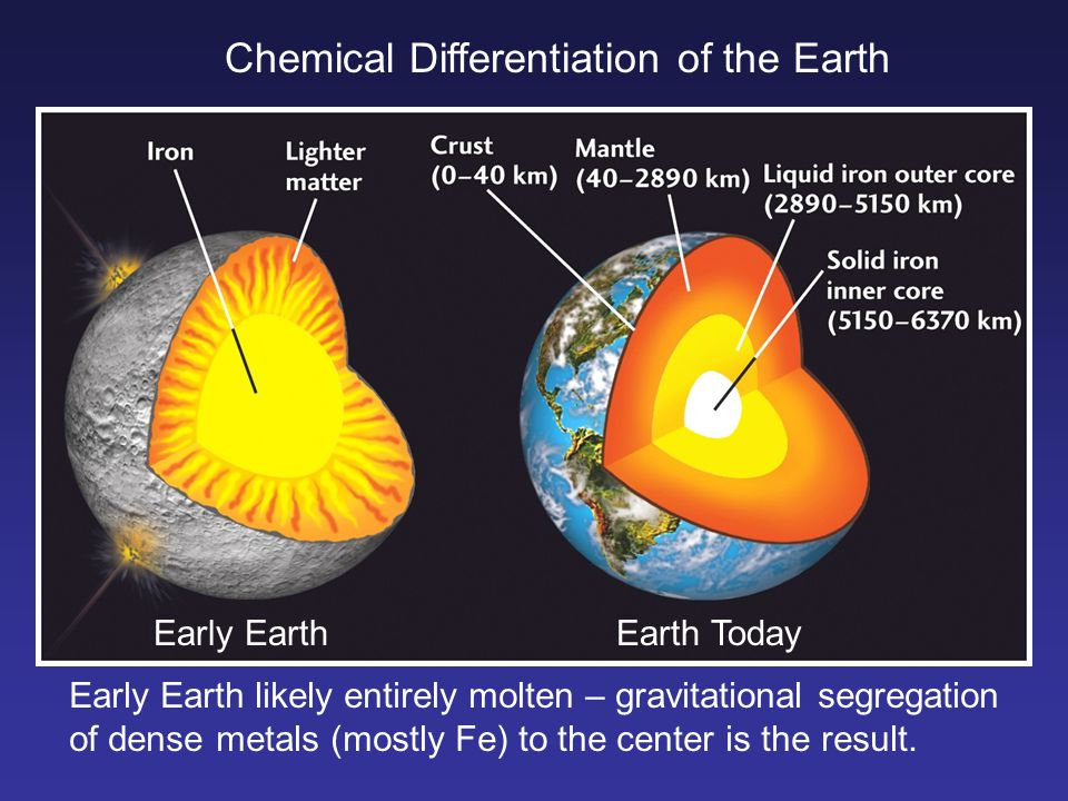 Chemical Differentiation of the Earth Early EarthEarth Today Early Earth likely entirely molten – gravitational segregation of dense metals (mostly Fe