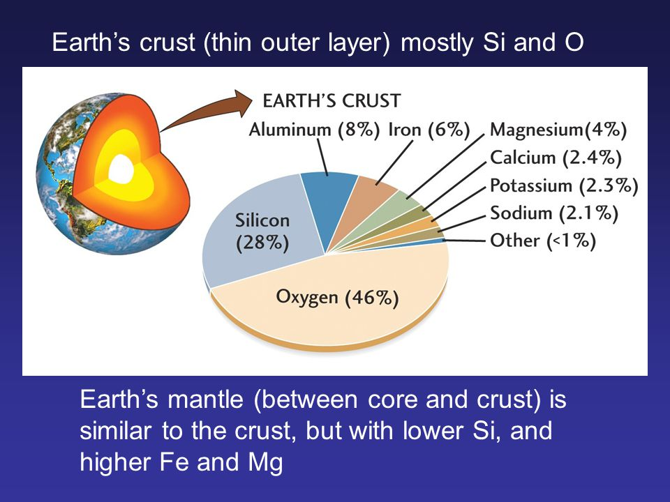 Earth's crust (thin outer layer) mostly Si and O Earth's mantle (between core and crust) is similar to the crust, but with lower Si, and higher Fe and