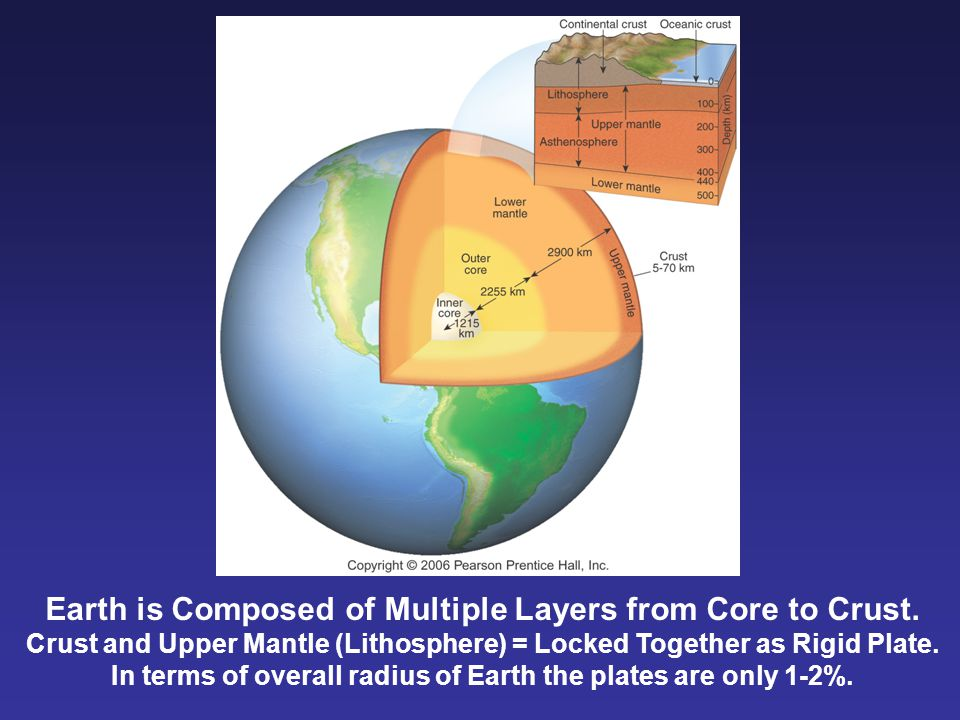 Earth is Composed of Multiple Layers from Core to Crust. Crust and Upper Mantle (Lithosphere) = Locked Together as Rigid Plate. In terms of overall ra