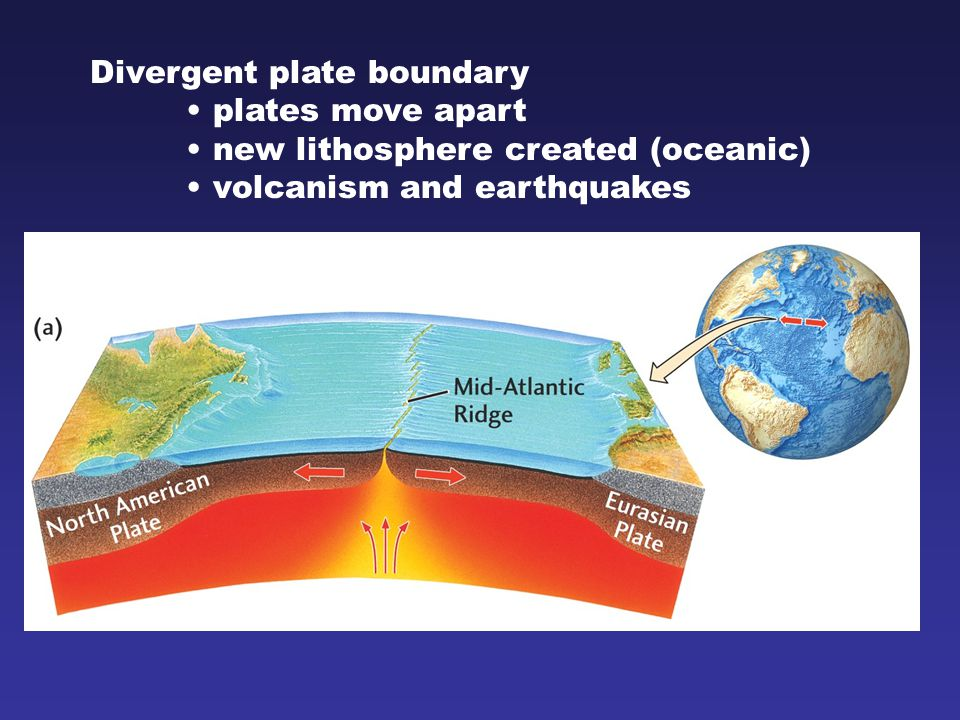 Divergent plate boundary plates move apart new lithosphere created (oceanic) volcanism and earthquakes