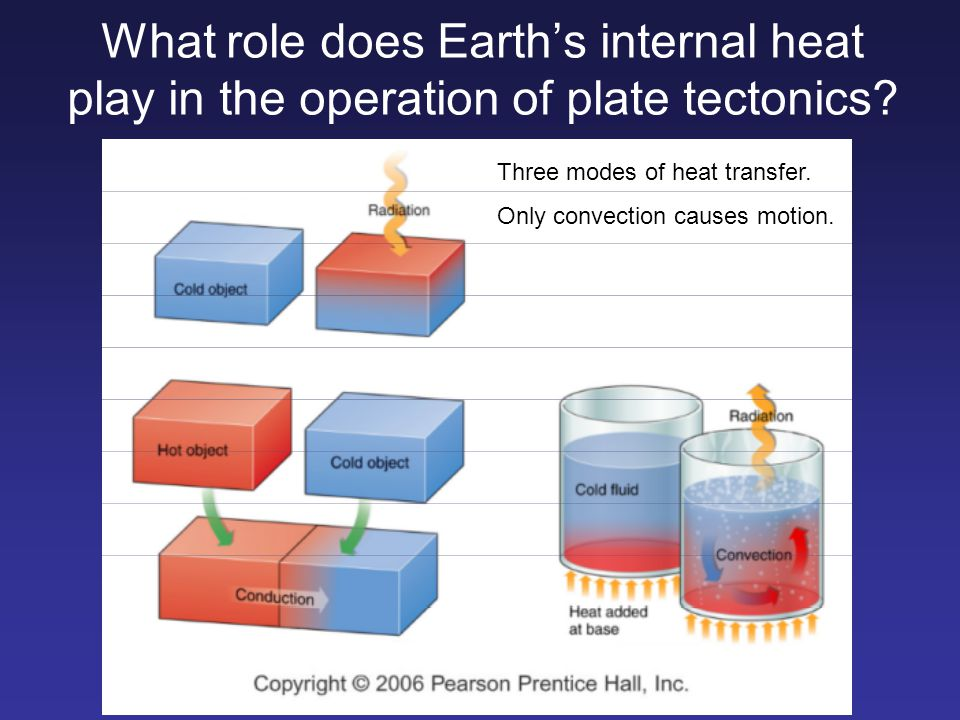 What role does Earth's internal heat play in the operation of plate tectonics? Three modes of heat transfer. Only convection causes motion.