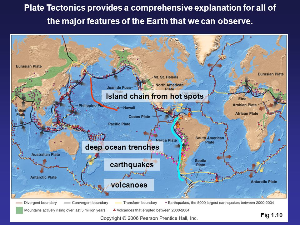 Plate Tectonics provides a comprehensive explanation for all of the major features of the Earth that we can observe. earthquakes volcanoes deep ocean