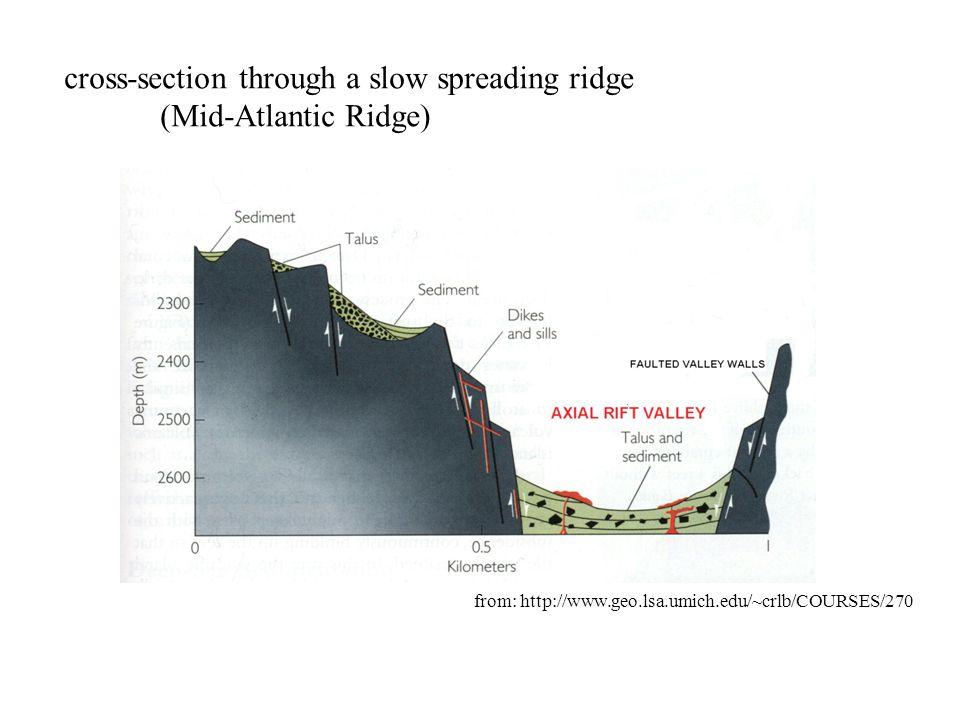 cross-section through a slow spreading ridge (Mid-Atlantic Ridge)