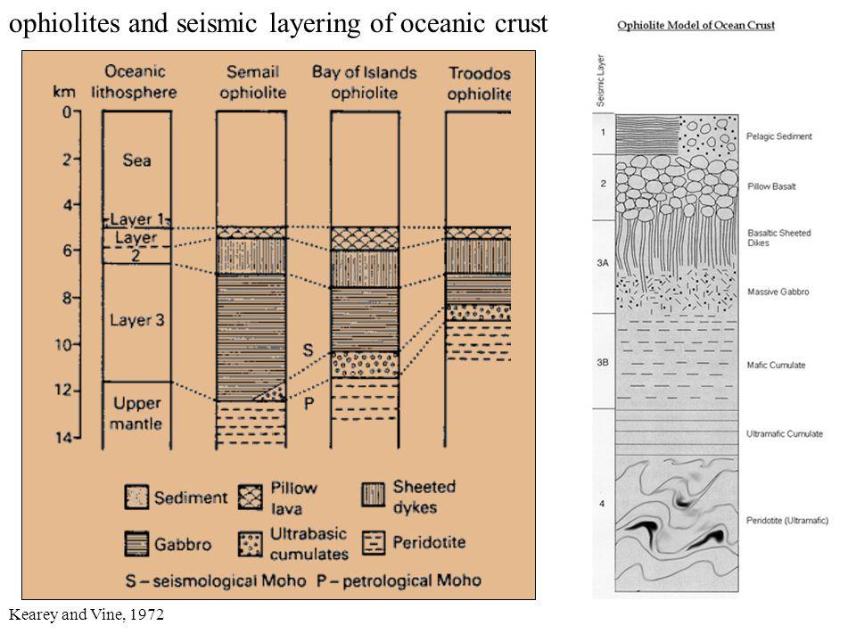 ophiolites and seismic layering of oceanic crust Kearey and Vine, 1972