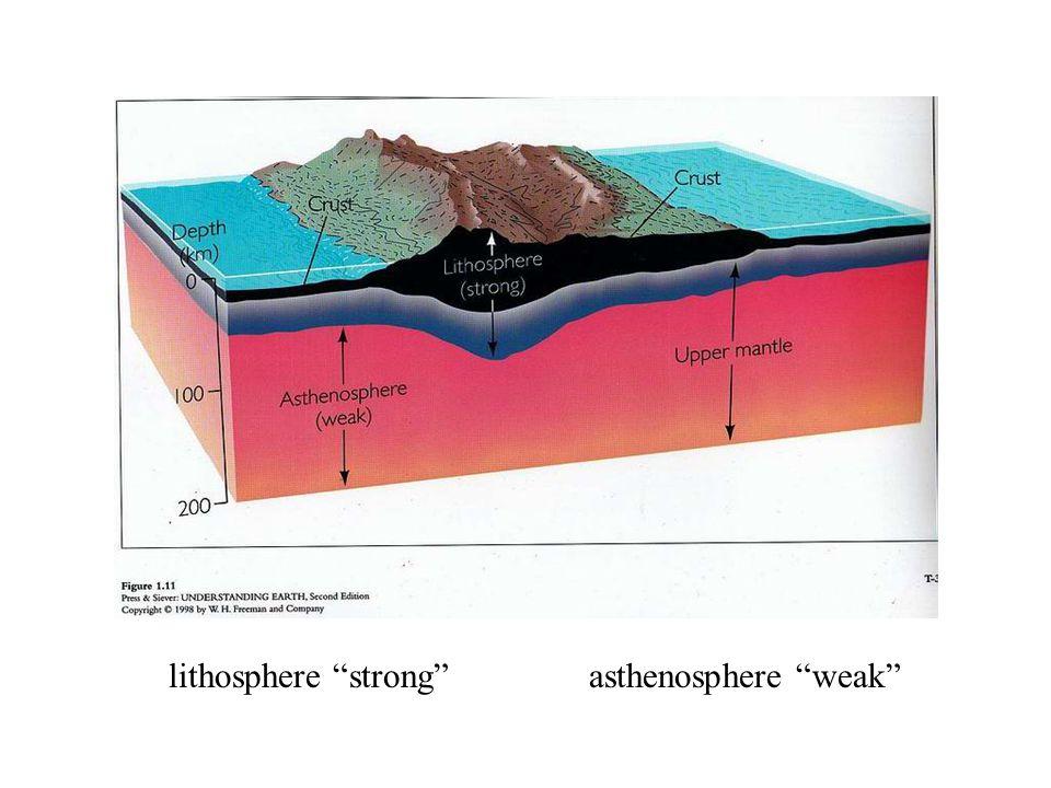 "lithosphere ""strong""asthenosphere ""weak"""