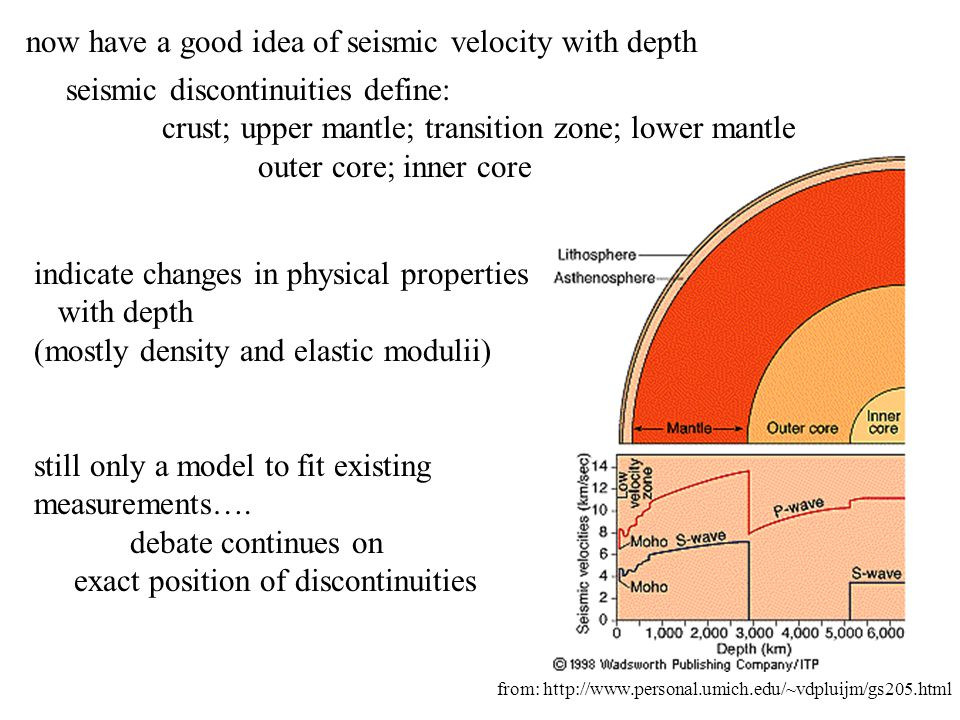 now have a good idea of seismic velocity with depth seismic discontinuities define: crust; upper mantle; transition zone; lower mantle outer core; inn