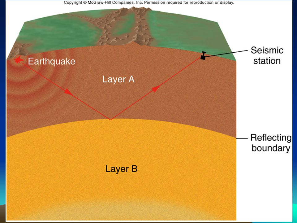 Sources of heat inside the earth: –Radioactivity –Rising magma bodies –Gravitational energy from accretion.