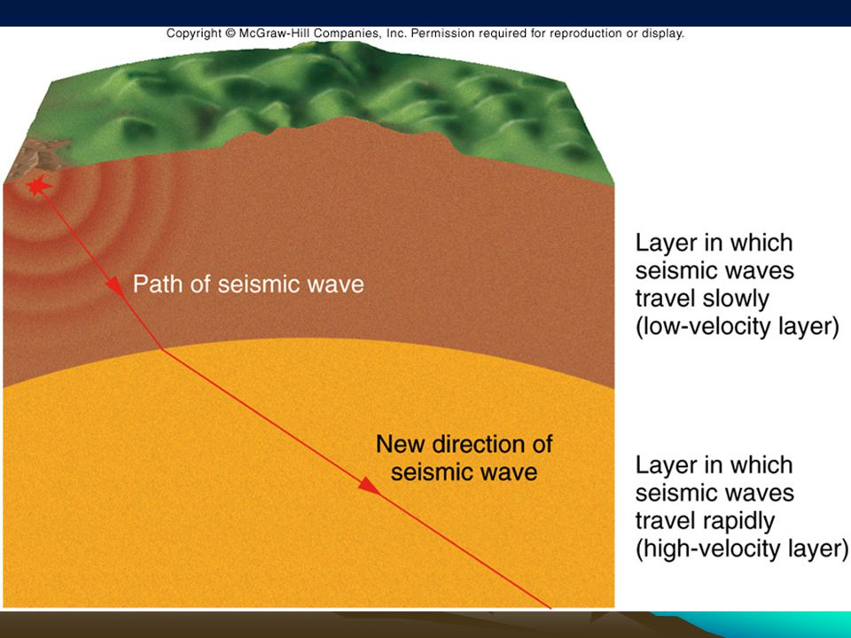 The boundary between the crust and mantle is called the Moho.