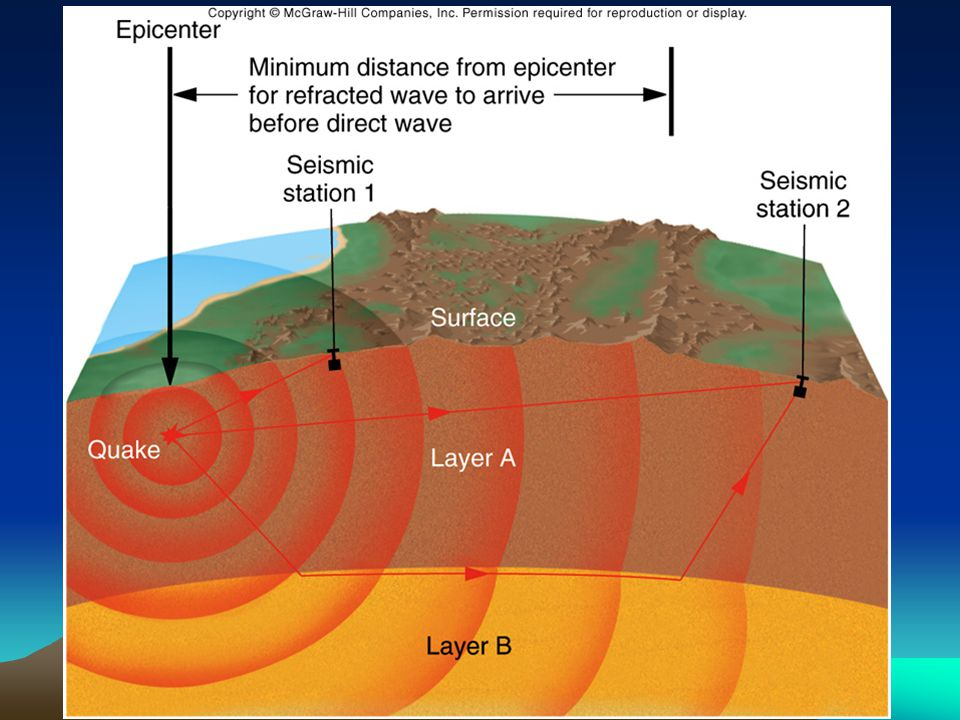 Erosion of continental crust shows isostatic equilibrium.