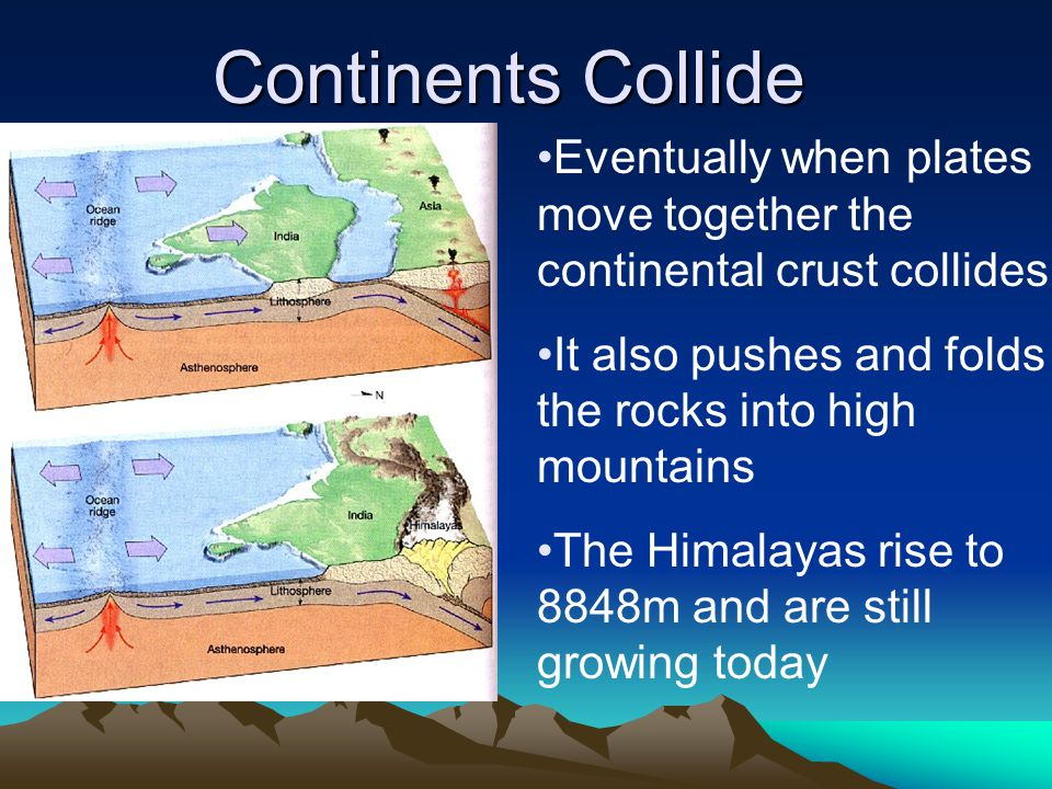 Eventually when plates move together the continental crust collides It also pushes and folds the rocks into high mountains The Himalayas rise to 8848m