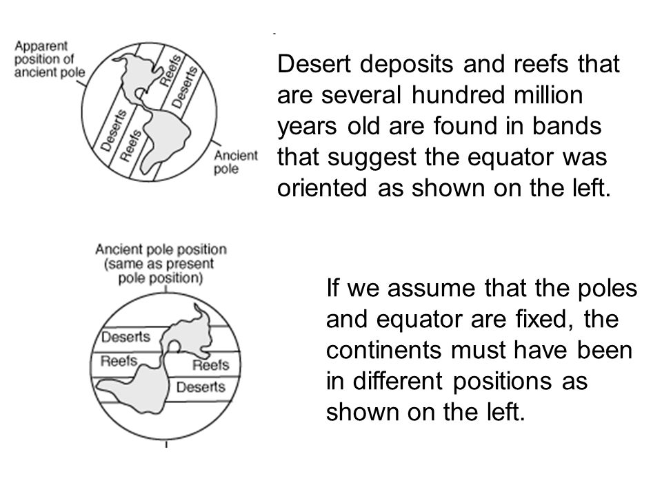 Desert deposits and reefs that are several hundred million years old are found in bands that suggest the equator was oriented as shown on the left.
