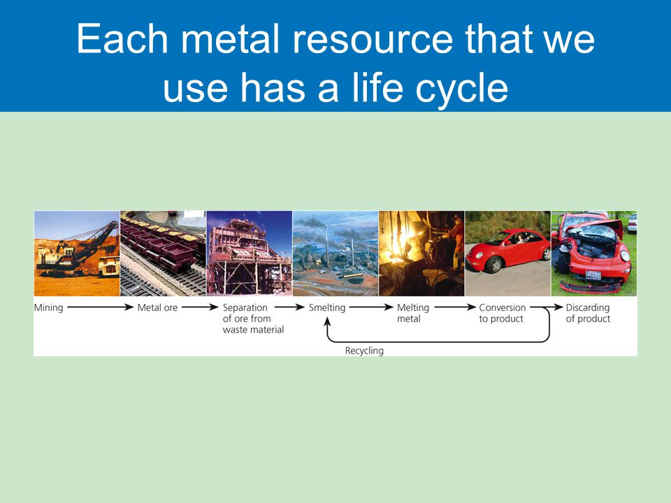 Each metal resource that we use has a life cycle