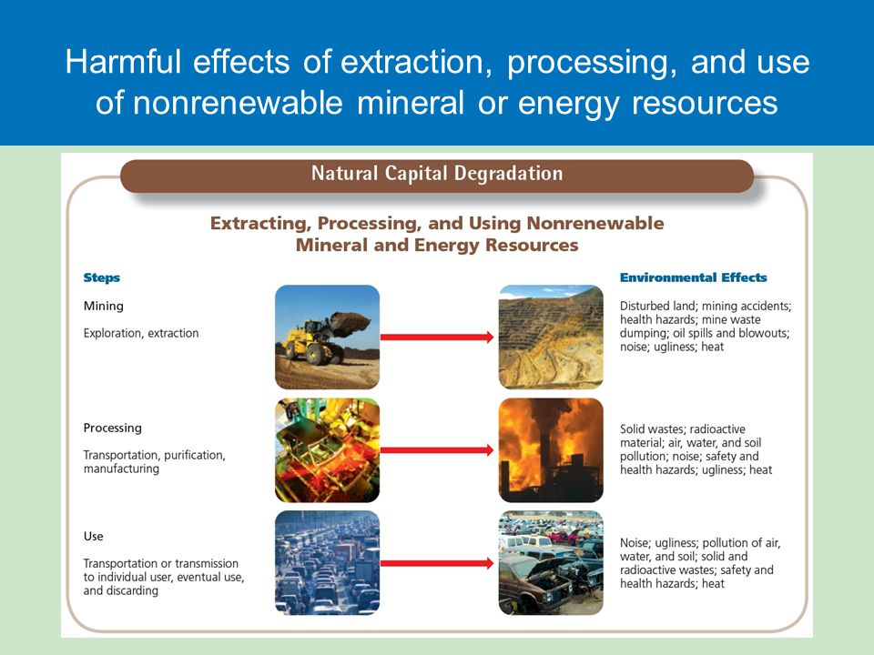 Harmful effects of extraction, processing, and use of nonrenewable mineral or energy resources
