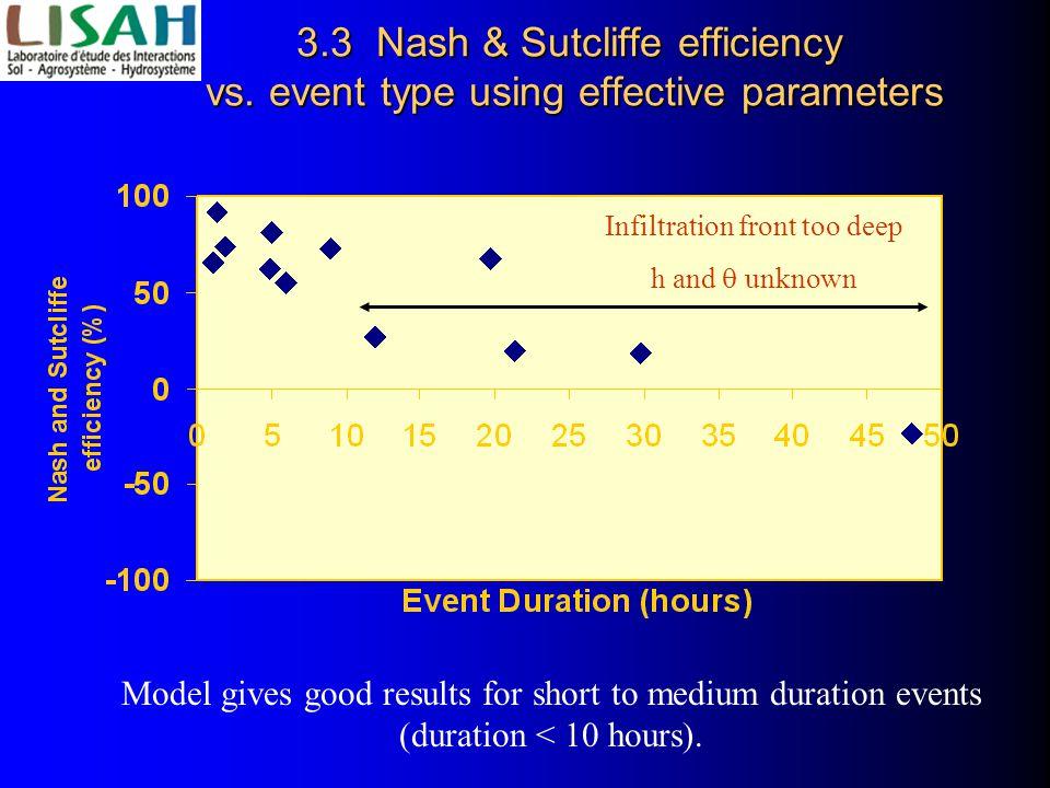3.3 Nash & Sutcliffe efficiency vs.