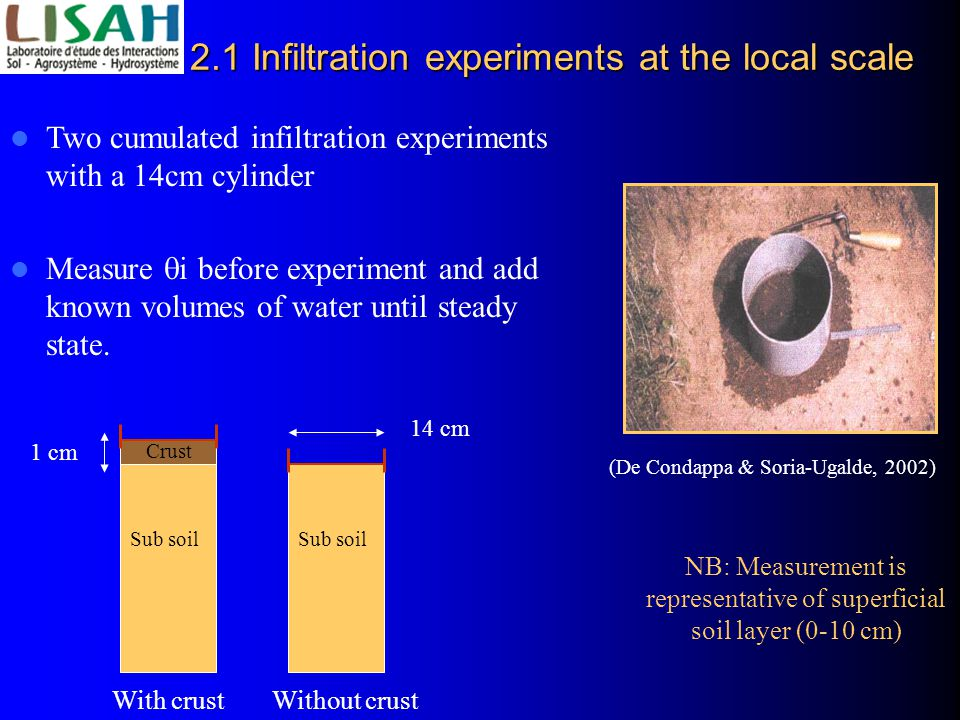 2.1 Infiltration experiments at the local scale Two cumulated infiltration experiments with a 14cm cylinder Measure  i before experiment and add known volumes of water until steady state.