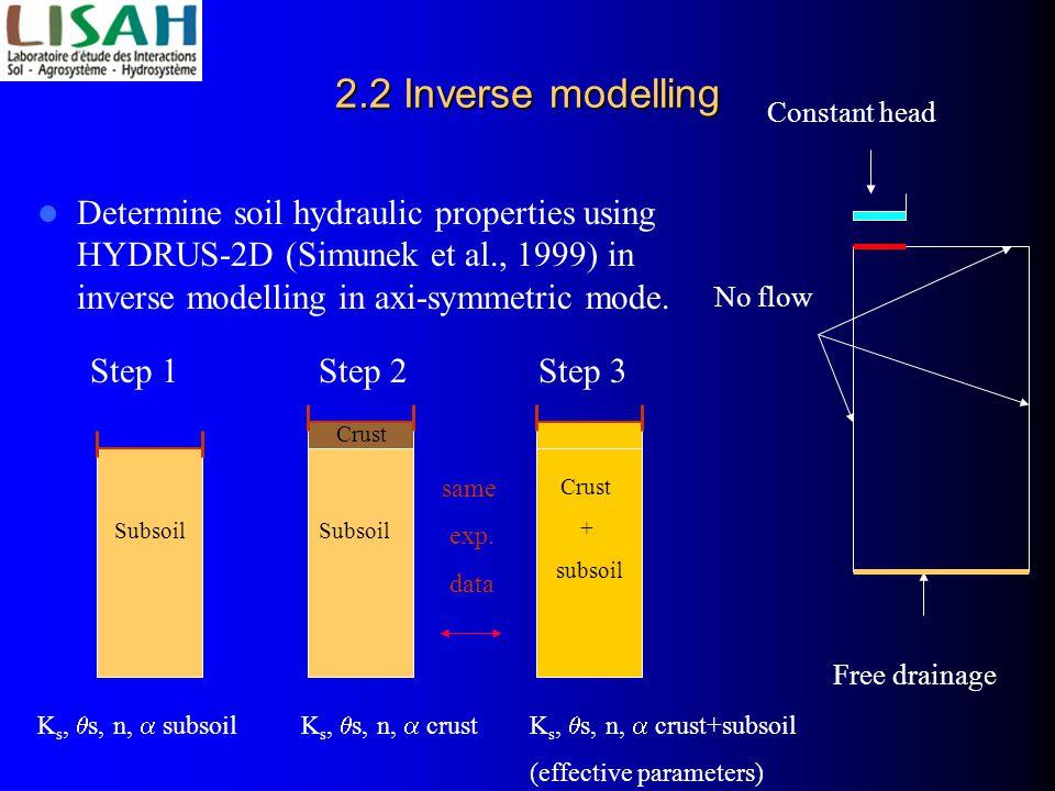 2.2 Inverse modelling Determine soil hydraulic properties using HYDRUS-2D (Simunek et al., 1999) in inverse modelling in axi-symmetric mode.