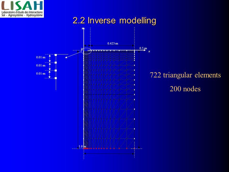 2.2 Inverse modelling 0.425 m z r 0 1.0 m 0.5 m 0.01 m 722 triangular elements 200 nodes