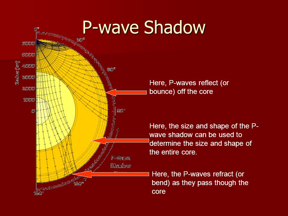 P-wave Shadow Here, P-waves reflect (or bounce) off the core Here, the P-waves refract (or bend) as they pass though the core Here, the size and shape
