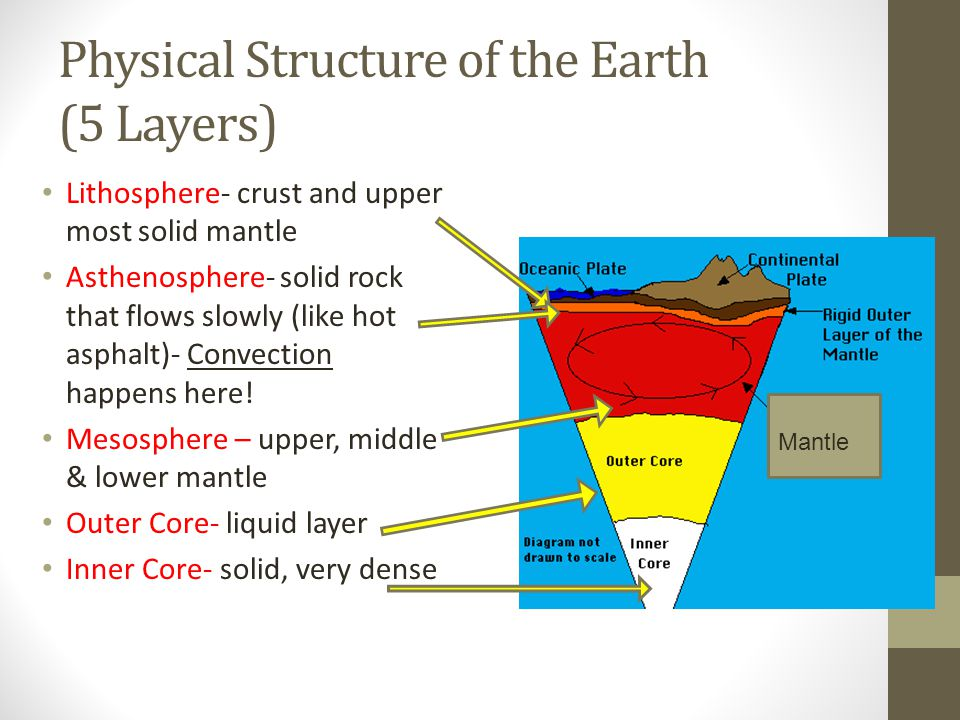 Physical Structure of the Earth (5 Layers) Lithosphere- crust and upper most solid mantle Asthenosphere- solid rock that flows slowly (like hot asphalt)- Convection happens here.