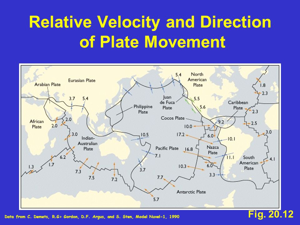 Relative Velocity and Direction of Plate Movement Fig.
