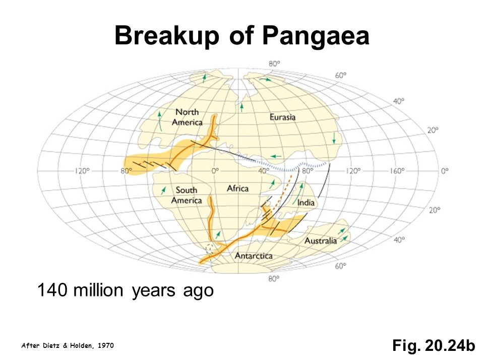 Fig. 20.24b Breakup of Pangaea 140 million years ago After Dietz & Holden, 1970