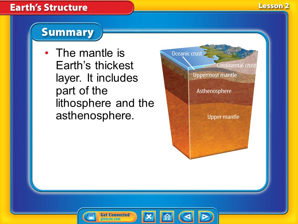 Lesson 2 - VS Earth's layers include the crust, mantle, and core.