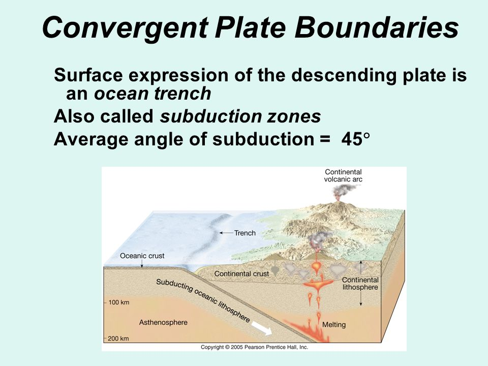 Convergent Plate Boundaries Surface expression of the descending plate is an ocean trench Also called subduction zones Average angle of subduction = 4