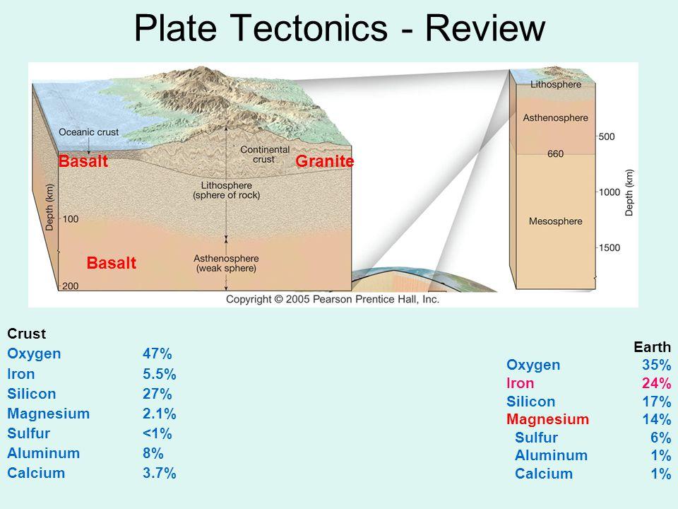 Plate Tectonics - Review Basalt GraniteBasalt Earth Oxygen35% Iron24% Silicon17% Magnesium 14% Sulfur6% Aluminum1% Calcium1% Crust Oxygen47% Iron5.5%