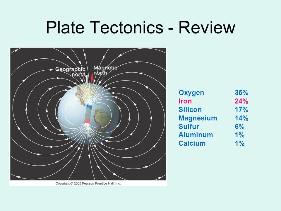 Plate Tectonics - Review Oxygen35% Iron24% Silicon17% Magnesium 14% Sulfur6% Aluminum1% Calcium1%